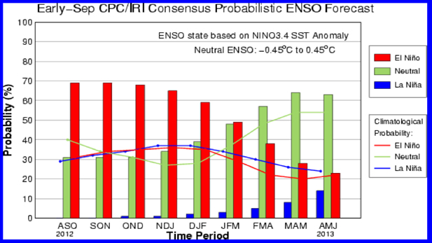 elnino_enso-probability-graph_617x347