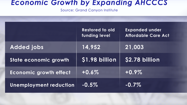 Economic impact of Medicaid graphic spot