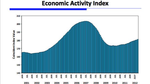 Economic Activity Index spotlight