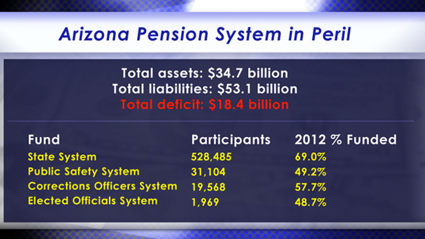 State pension funds graphic spotlight