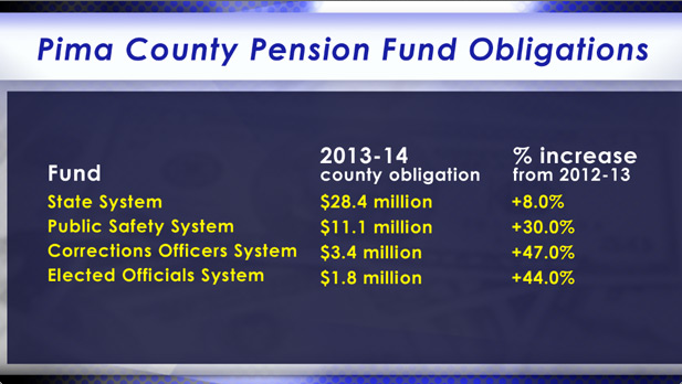 Pima County pension obligations spotlight