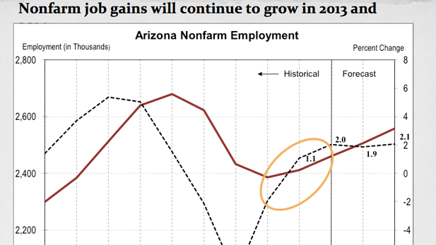 Job growth chart 13-14 spotlight