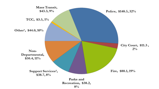 CITY OF TUCSON'S GENERAL FUND SPENDING FOR 2013-14, TOTALING $466 MILLION