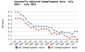 July 2013 jobless chart forcus large