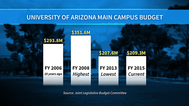 MW - UA FUNDING GRAPHIC