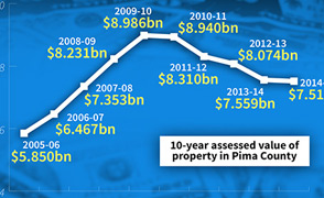 10-year Assessed value of property Pima