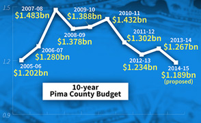10-year Pima County Budget
