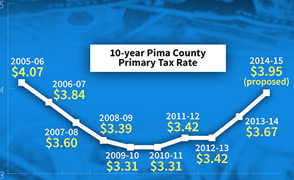 Pima Primary Tax Rate