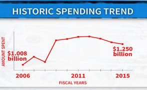 MW - Historic Spending