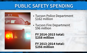 MW - Public Safety Spending