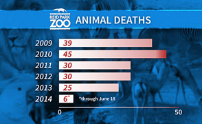 MW - Animal Deaths graphic