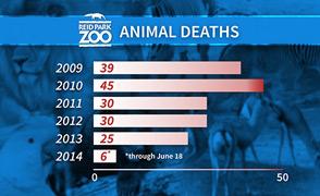 MW - Animal Deaths graphic