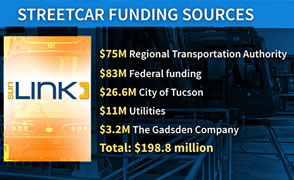 streetcar funding focus large