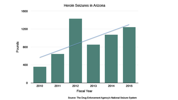 Heroin Seizures in AZ