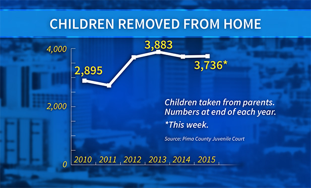 children removed from home graphic