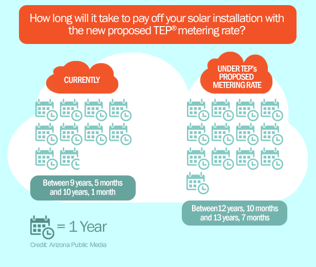 Solar Metering Rate Infographic