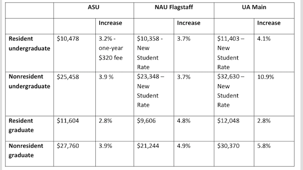 University tuition chart spotlight