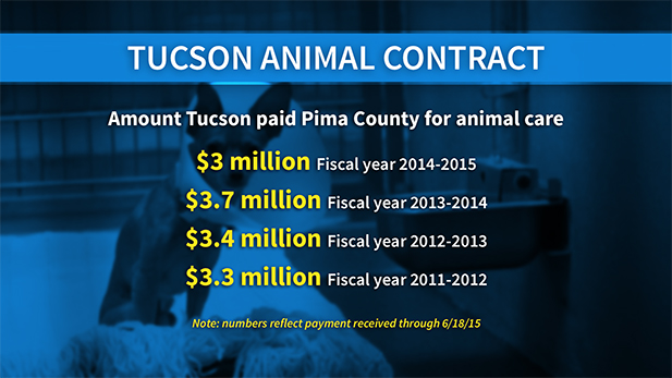 Tucson animal care costs gfx