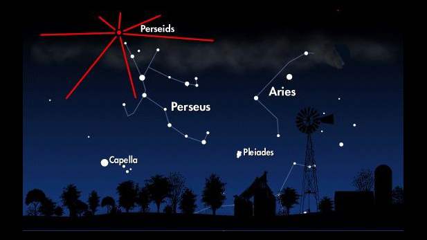 Meteors radiate from Constellation Perseus in northeast sky