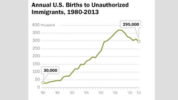 Pew births to undocumenteds chart spotlight