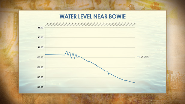 Water levels from an Arizona Department of Water Resources monitoring station east of Bowie.