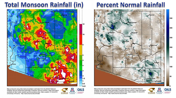 Monsoon 2016 levels