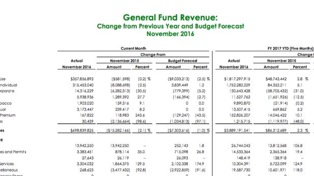 State revenues 11-16 spotlight