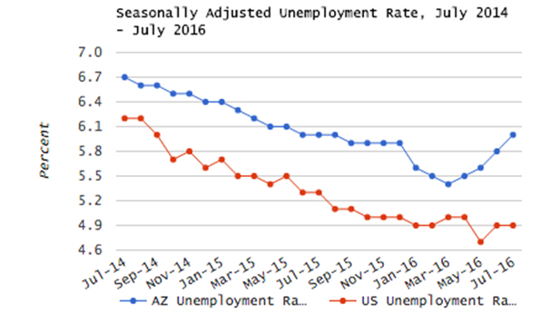 July Employment