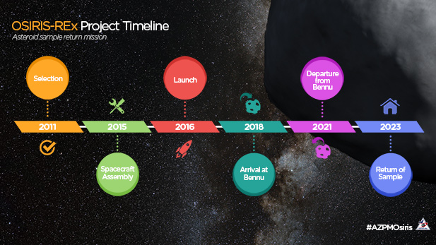OSIRIS-REx project timeline