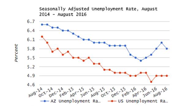 August employment