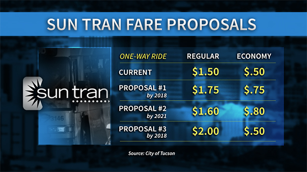 2016 bus fares spotlight