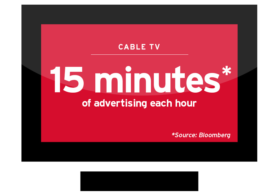 Cable TV Commercial Time per Hour