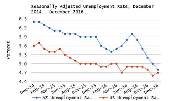 Arizona Unemployment Hits 9-Year Low: 4.8%