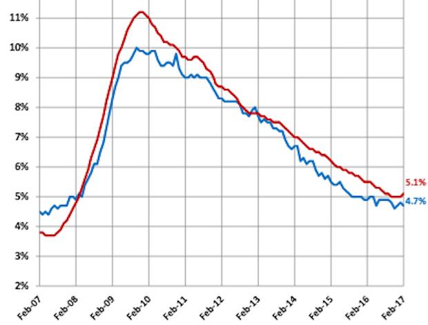 Feb 2017 unemployment chart