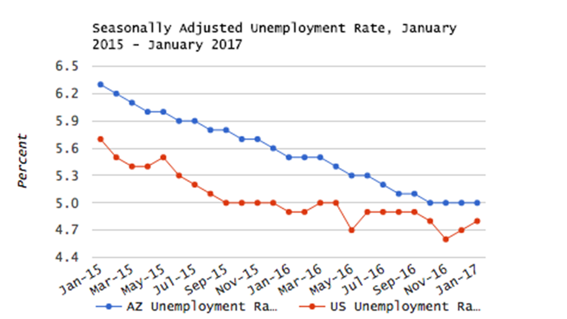 A graph of Arizona and US unemployment rates over the past two years.