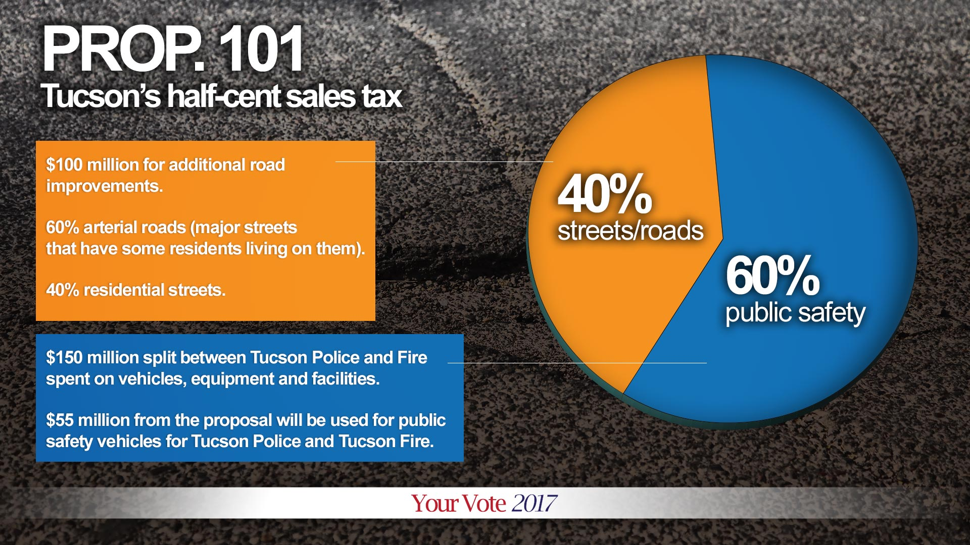 Proposition 101 would raise sales tax in Tucson by half a cent, and bring in $250 million over five years, the city said.