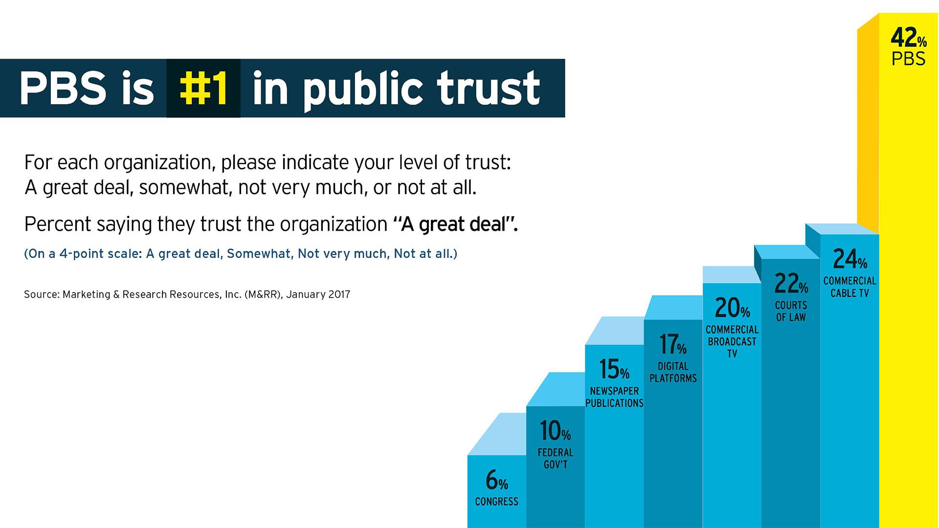PBS trust hero