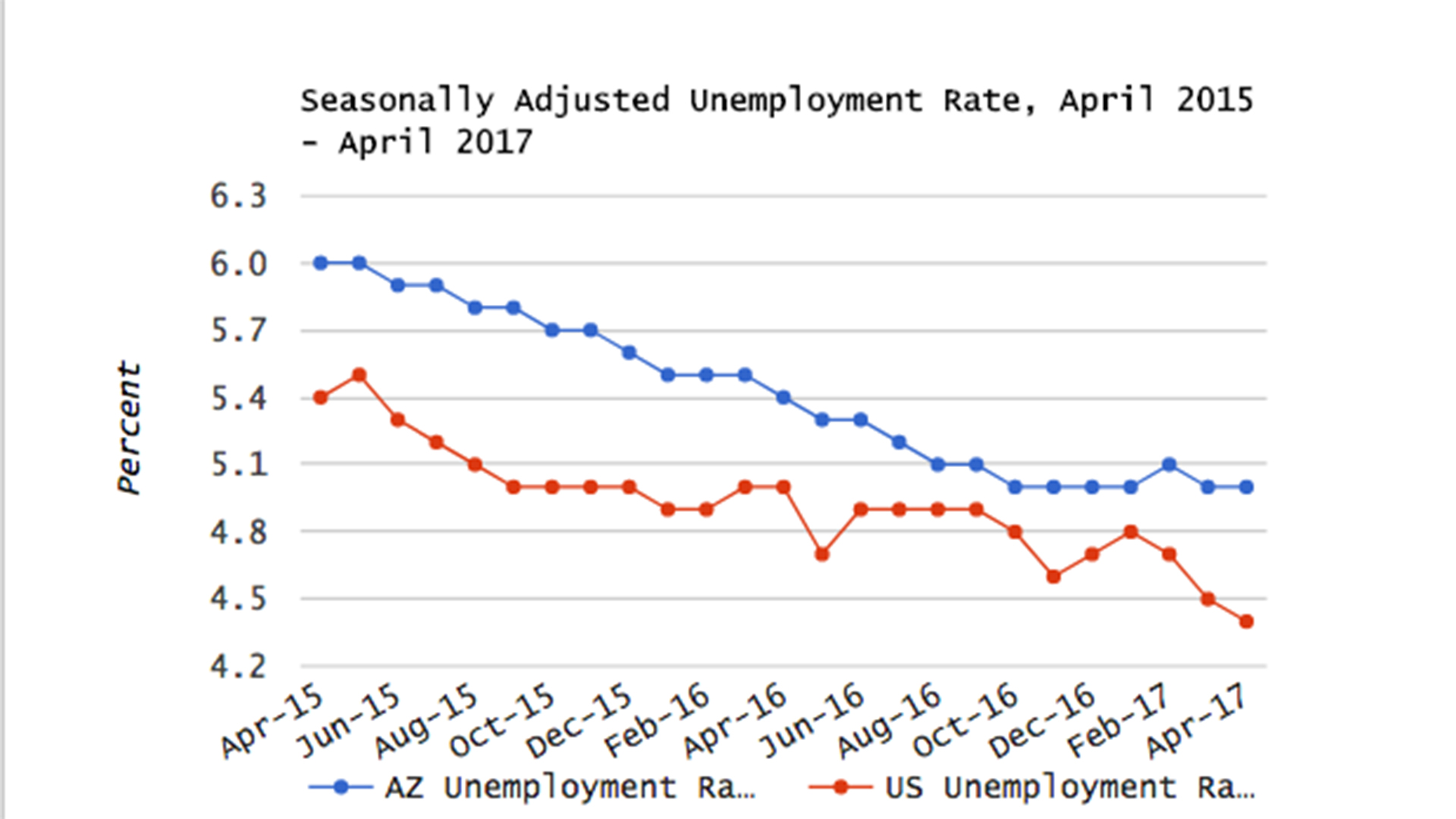 Graph of the unemployment rate for Arizona and the US.