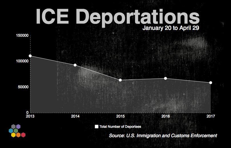Deportation numbers