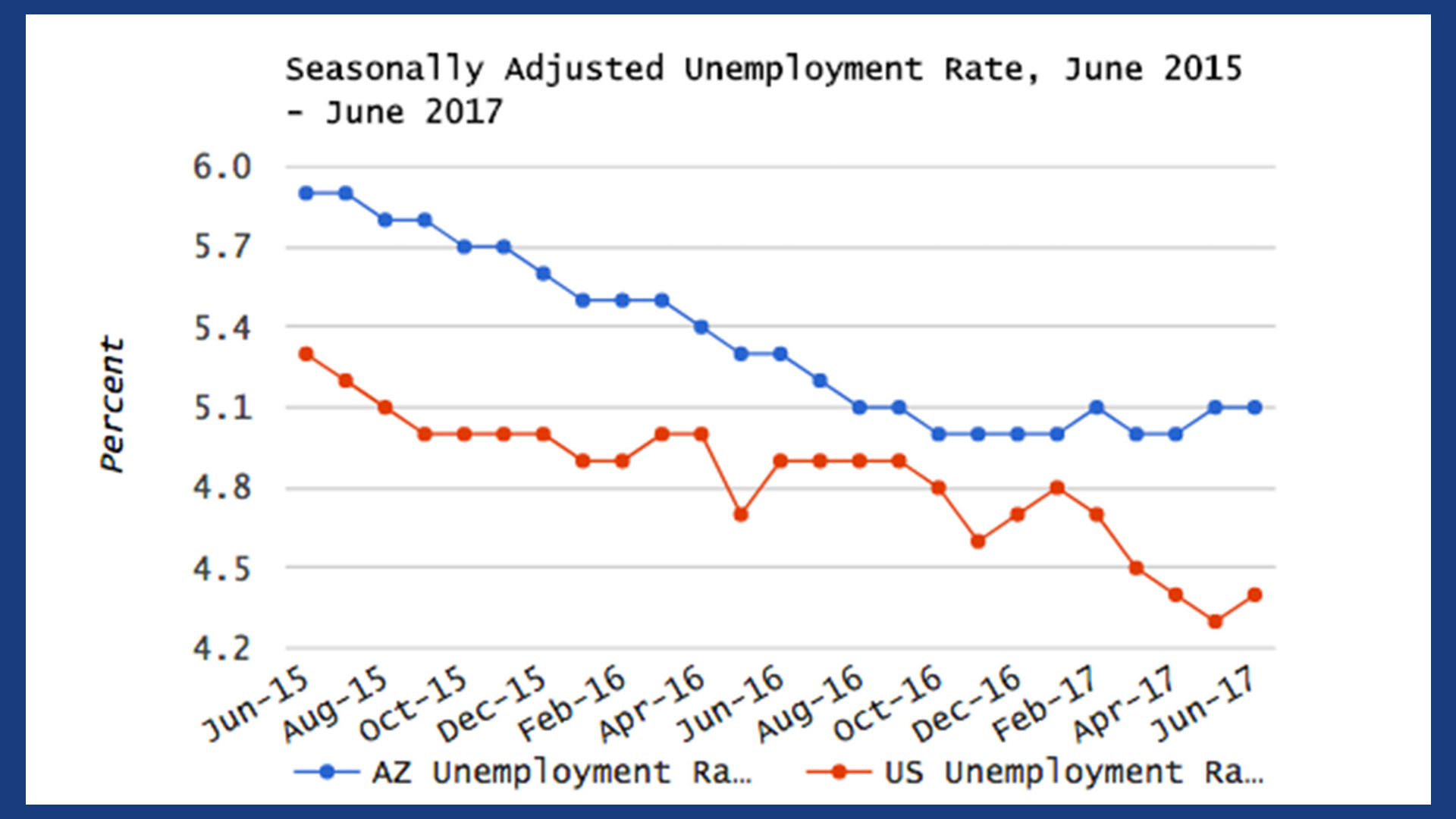 June Employment Report