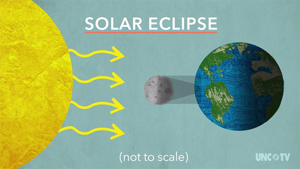 Solar Eclipse Animation//NC Science Now