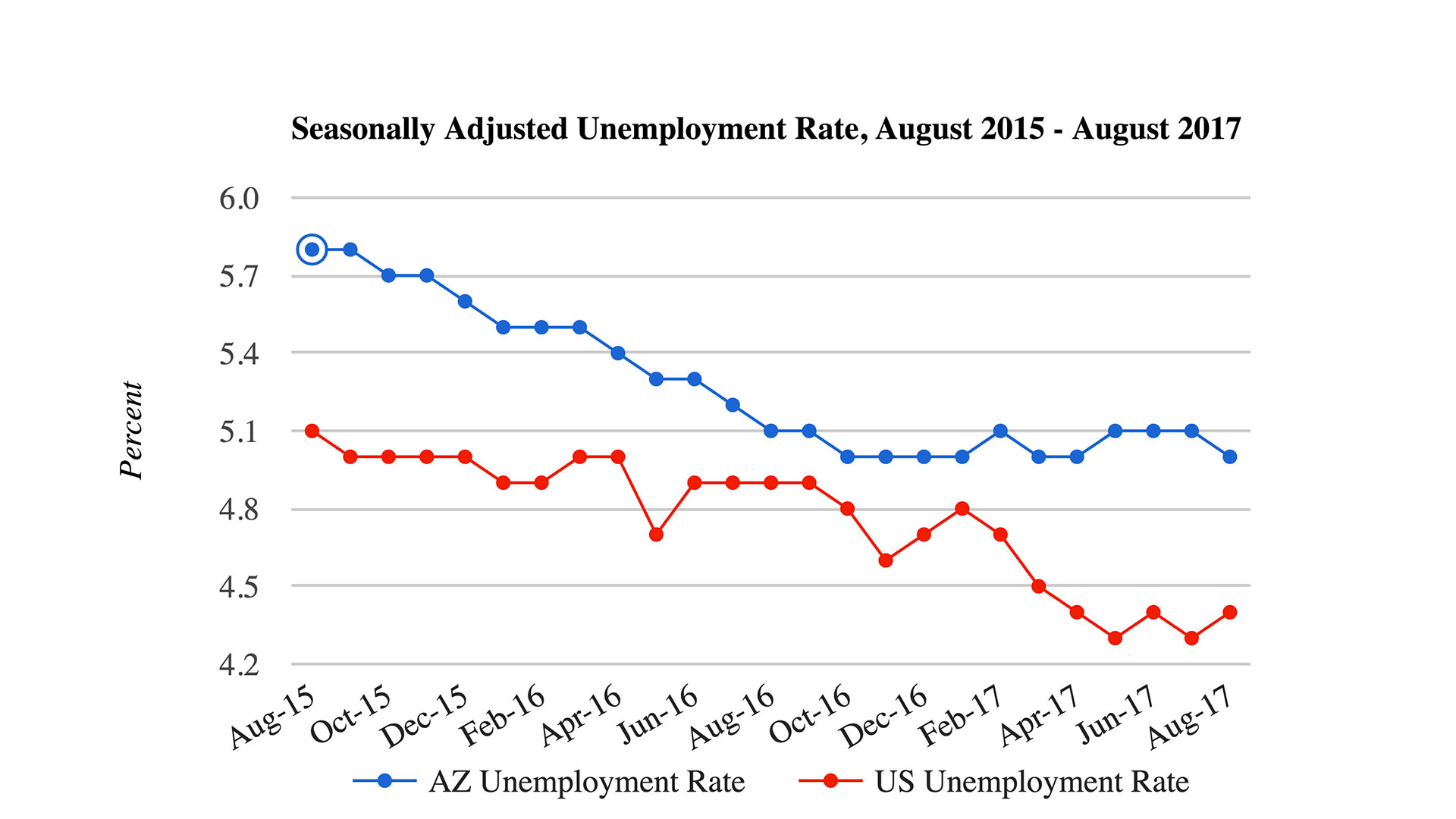 A chart showing Arizona unemployment for August 2017.