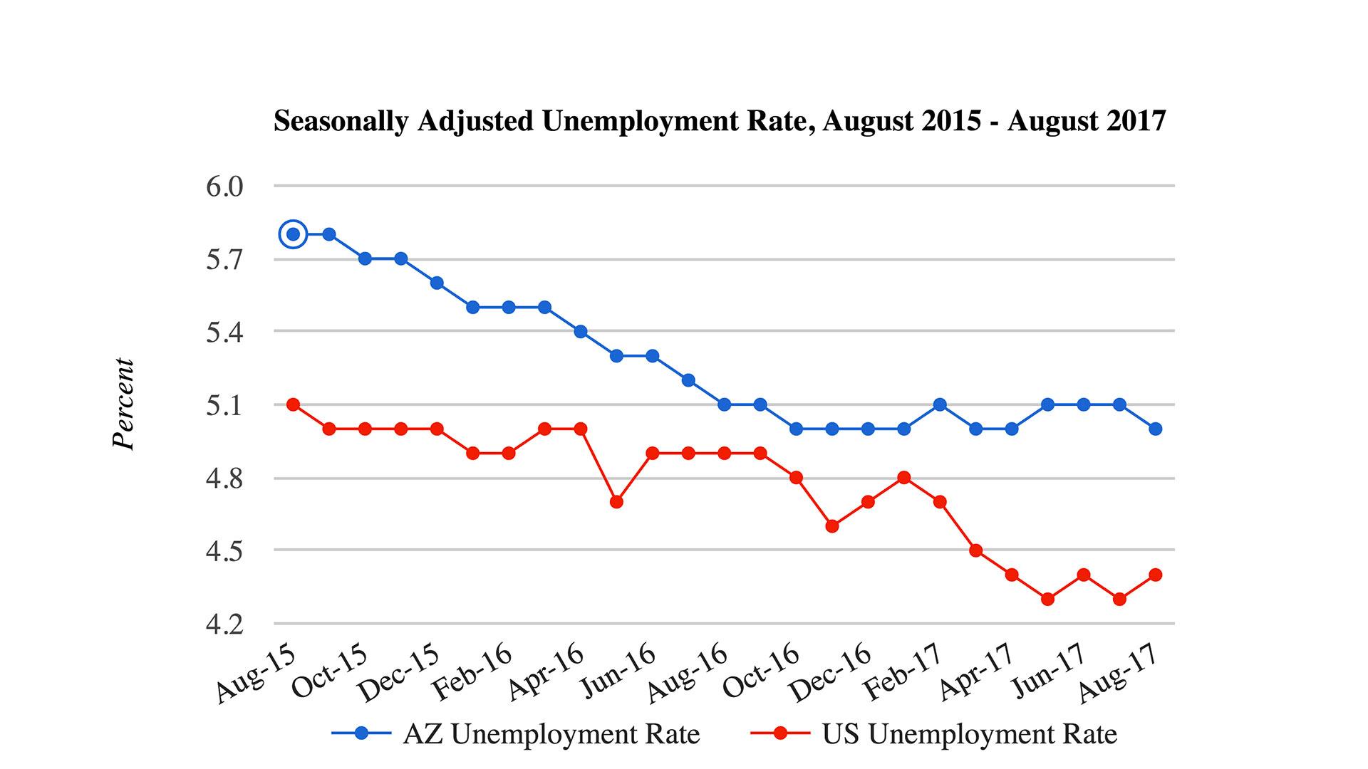 Unemployment Aug 2017