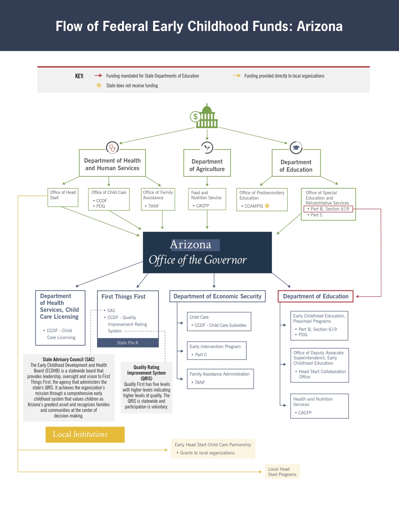 Arizona Funding Flow Chart