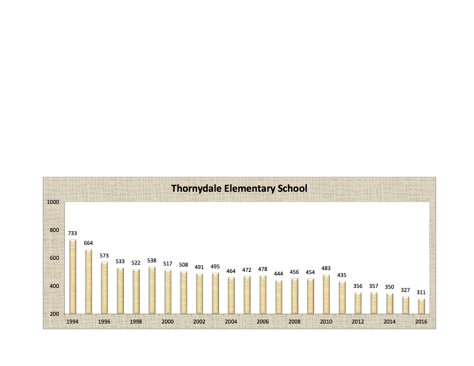 Thornydale Enrollment Numbers
