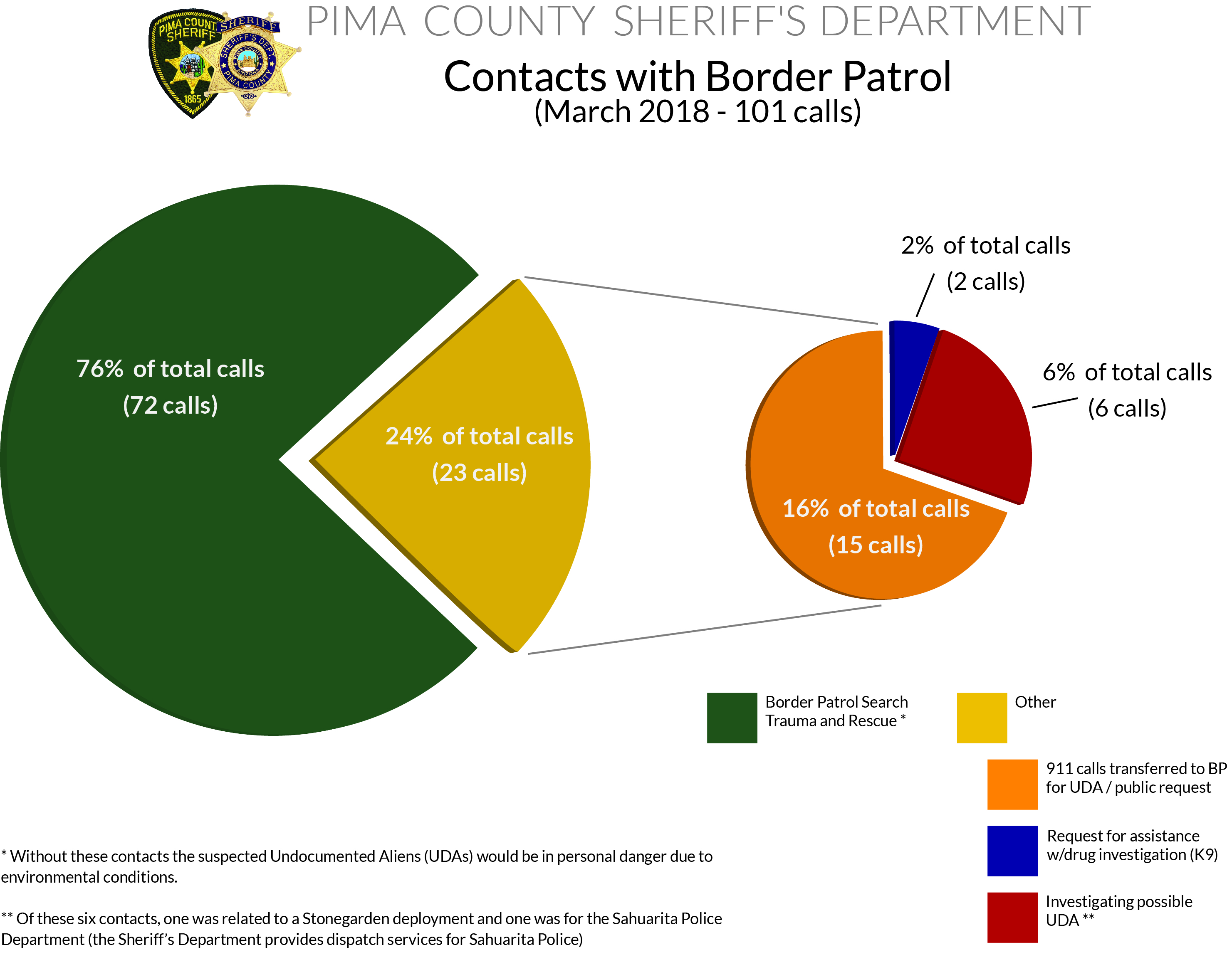 Sheriff -Border Patrol Interactions