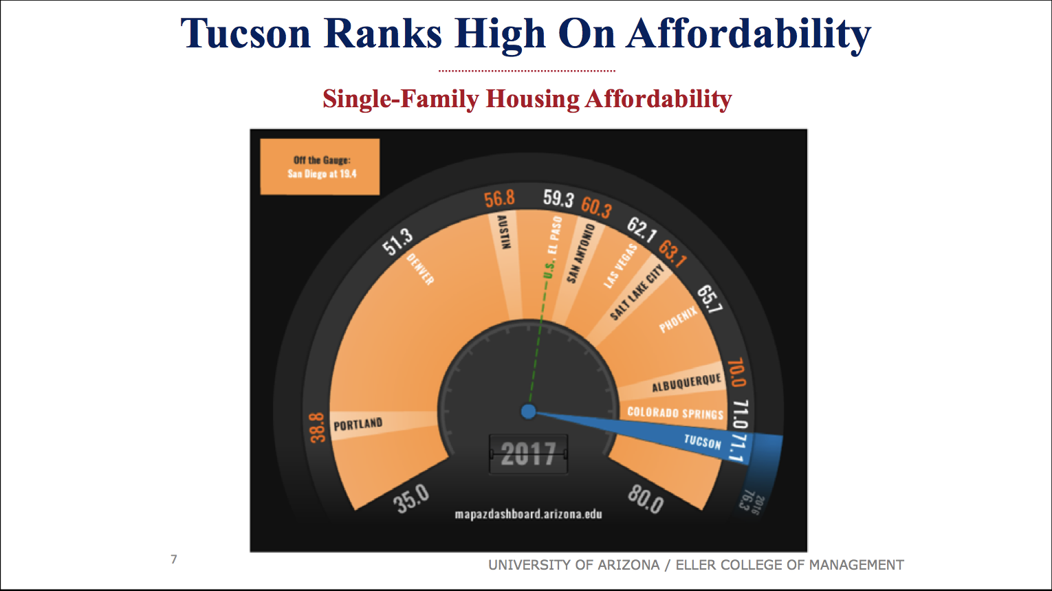 Tucson Housing Affordbality