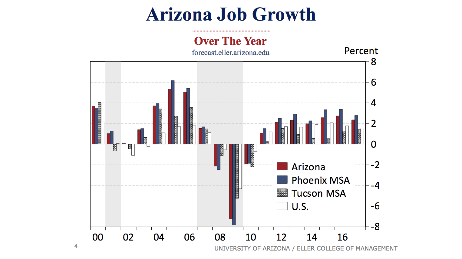 Arizona Job growth