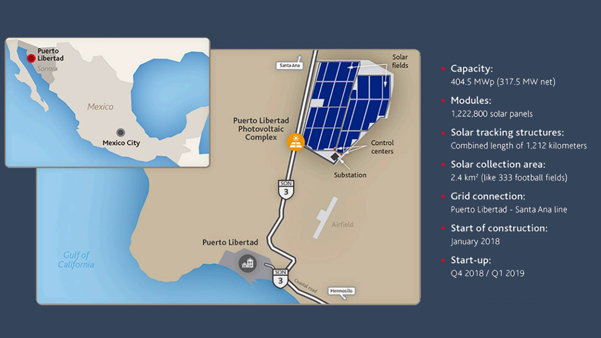 A massive solar array in Sonora, Mexico, will generate enough power for nearly 600,000 homes.