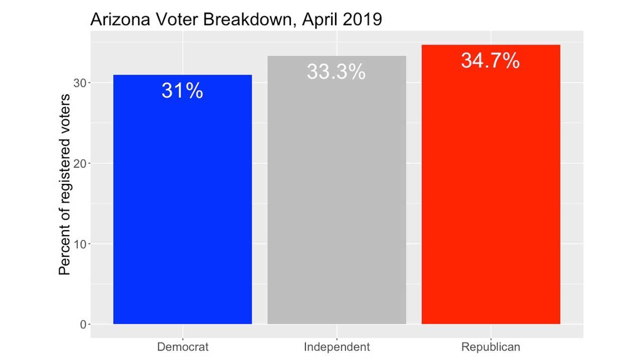 Az voter numbers mat 2019